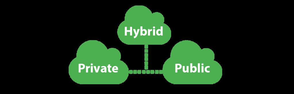 cloud hosting,cloud computing,cloud technology,vps hosting,private cloud,best cloud hosting ,cloud vps,what is cloud hosting,